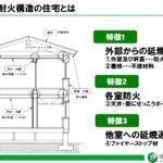 木造住宅は省令準耐火構造にしないと損をする!?